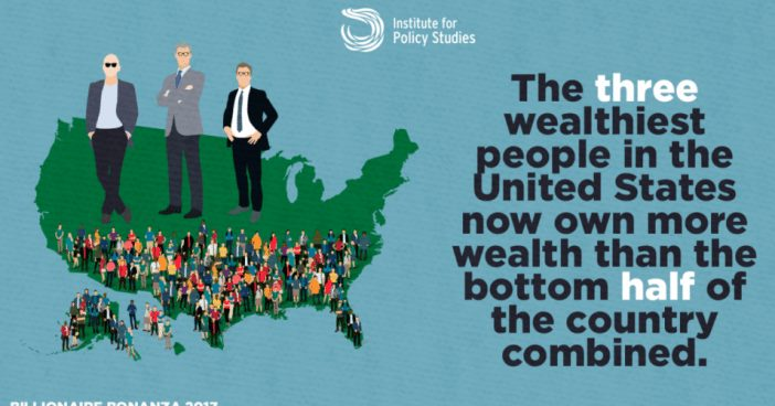 Three Richest Americans Now Own More Wealth Than Bottom Half of US Combined: Report