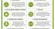 The 12 Principles of Green Chemistry