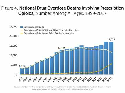 Opioid Graph 3