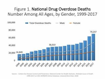 Opioid graph