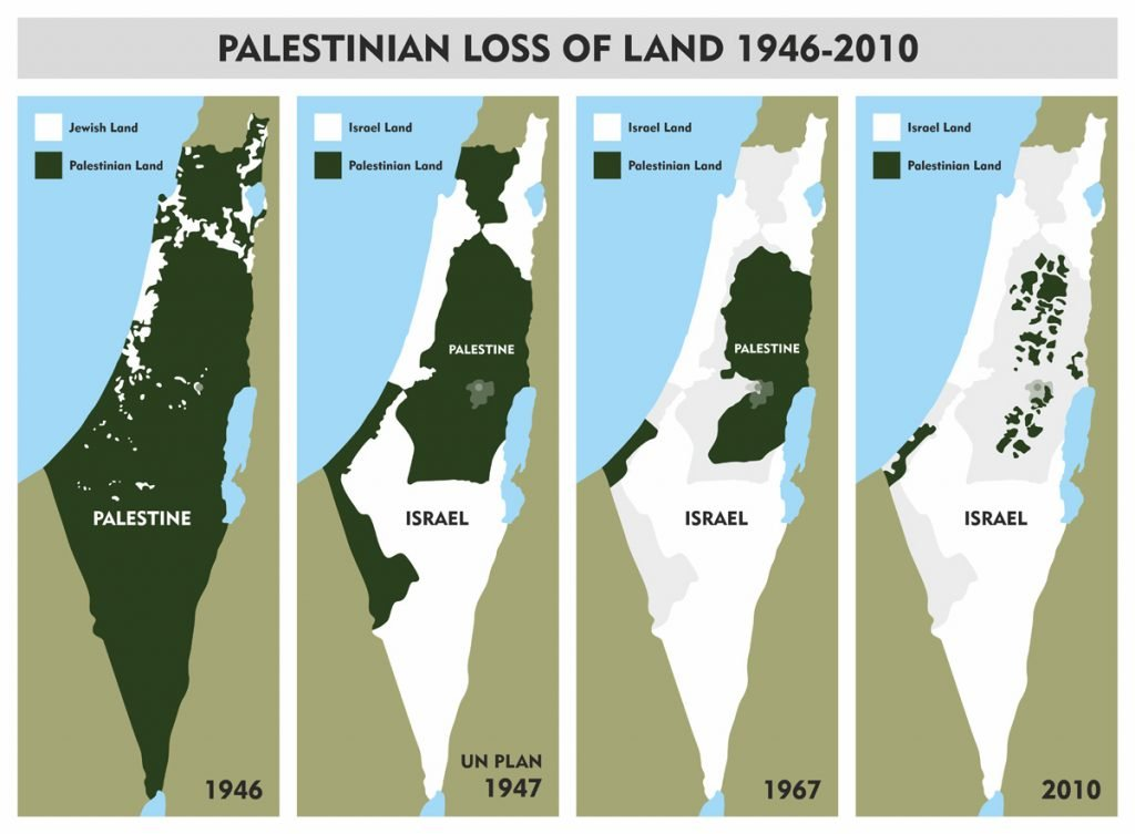 Landverlust in Palästina