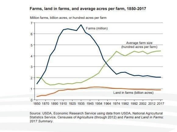 Farms, land in farms, and average acres per farm, 1850-2017) (USDA)