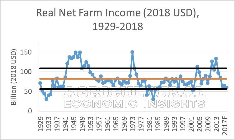 Real Net Farm Income, 1929-2018.