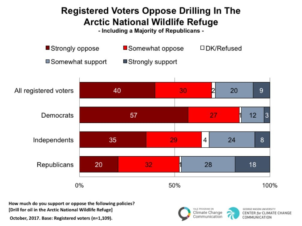 Majority rules? Registered voters oppose drilling in the Arctic National Wildlife Refuge, including a majority of Republicans. Credit: Yale Program on Climate Change Communication