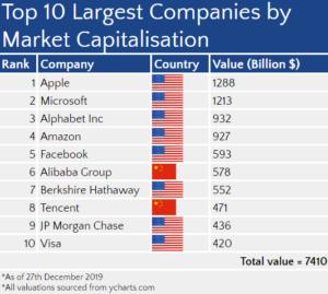 Top ten largest companies