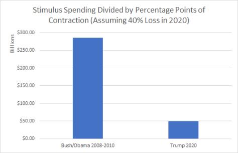 stimulus comparisons 2008 vs 2020 apocalyptic
