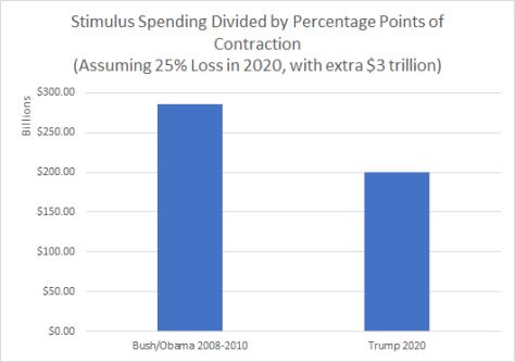 stimulus comparisons 2008 vs 2020 conservative with 3 trillion