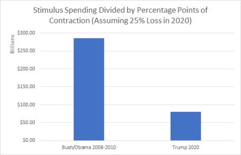 stimulus comparisons 2008 vs 2020 conservative